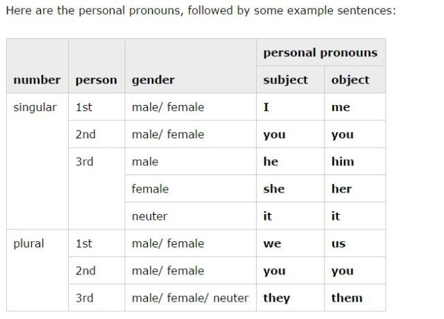 English Club - Personal Pronouns