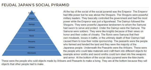 FEUDAL JAPAN'S SOCIAL PYRAMID (source: http://thisisprobablynotwhatyougoggled.weebly.com/feudal-japanese-social-classes.html)